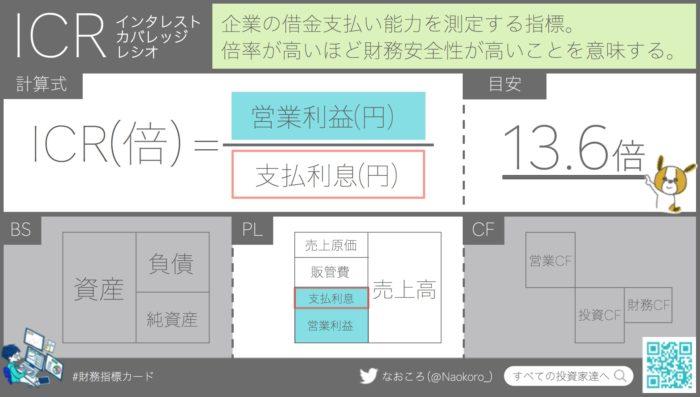 【ICR】インタレストカバレッジレシオの意味・計算式・目安