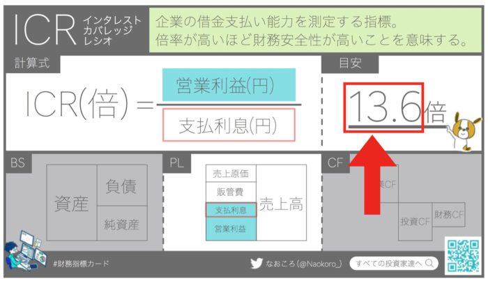 【ICR】インタレストカバレッジレシオの目安は13.6倍