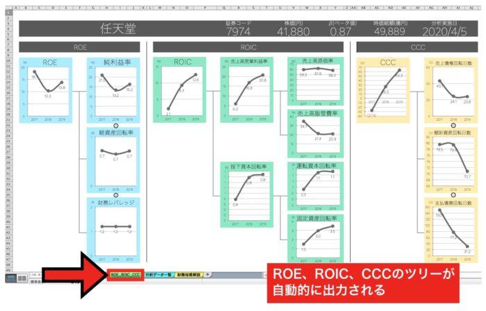 【IRIS】財務分析エクセルのROE・ROIC・CCCシート