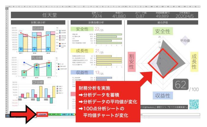 【IRIS】財務分析エクセルの100点分析シート