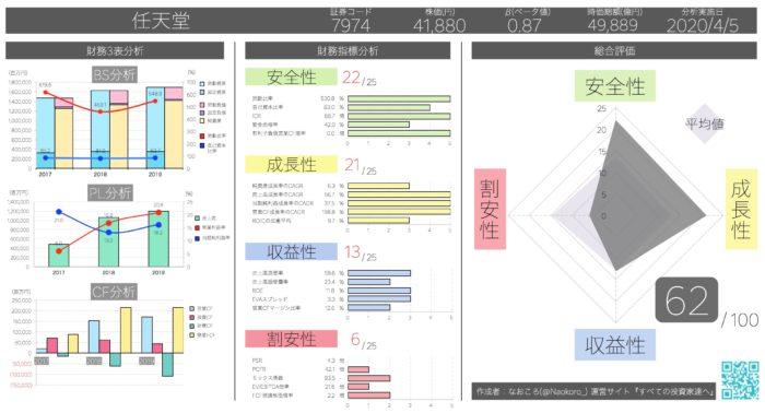 任天堂の企業分析 (62/100)