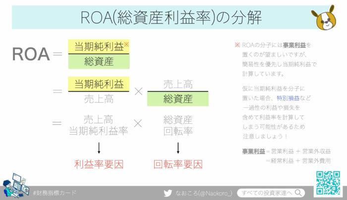 ROA(総資産利益率)の計算式を分解