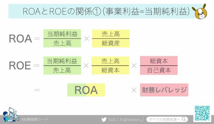 ROAとROEの関係①当期純利益で考える