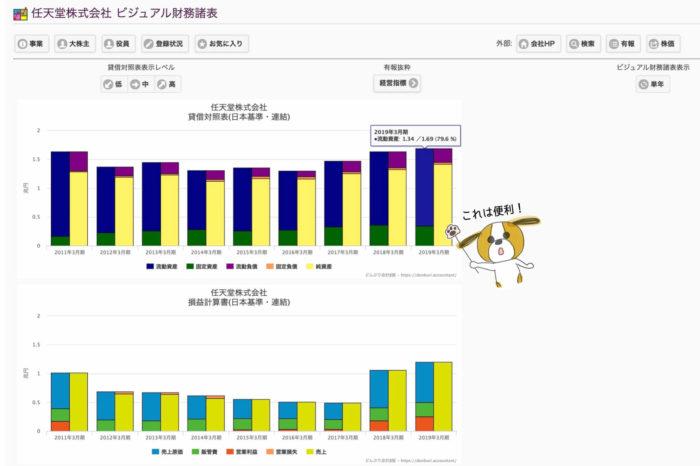 出典:どんぶり会計β版 任天堂の比例縮尺財務諸表