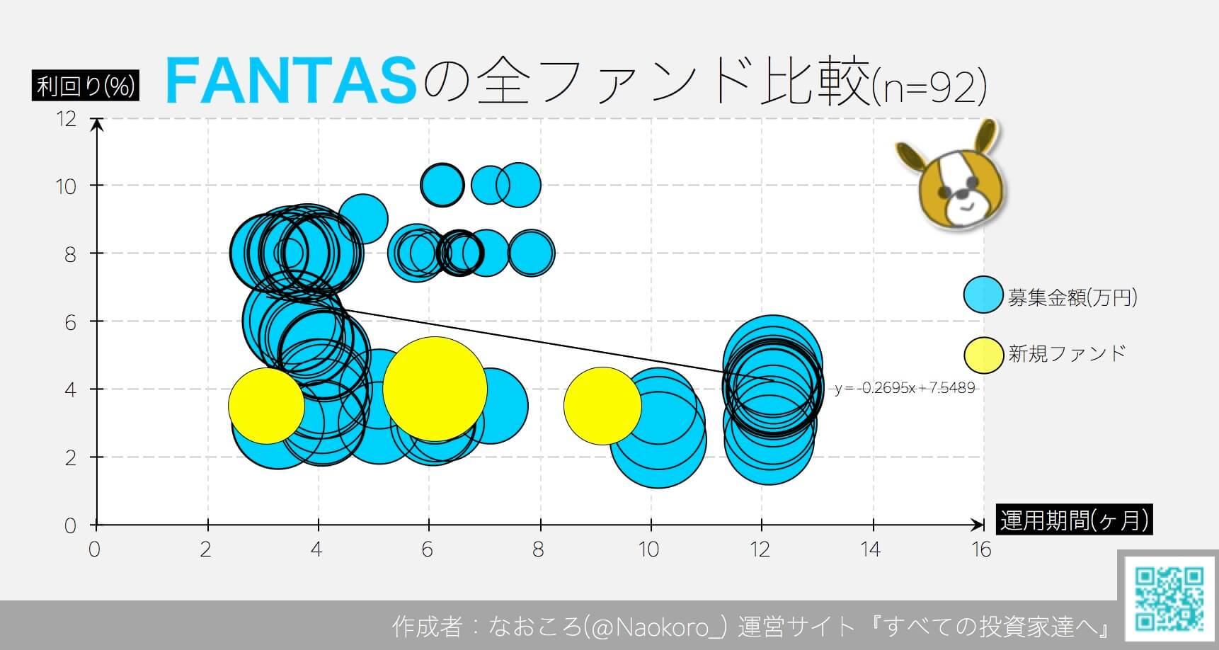FANTAS fundingの全ファンド比較
