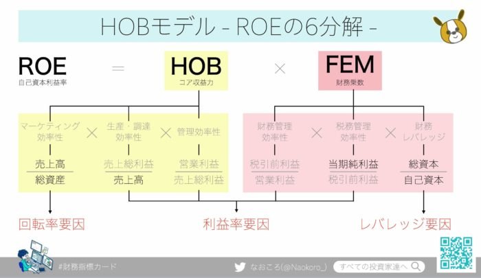 ROE(自己資本利益率)の6分解 HOBモデル