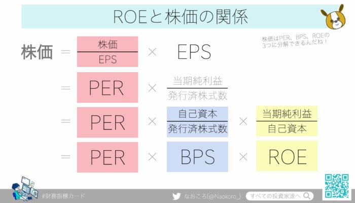 ROE(自己資本利益率)と株価の関係