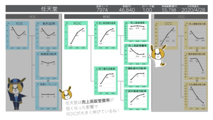 任天堂のROICツリー分解エクセル