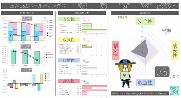 PCFR1.3倍 三井E&Sホールディングス
