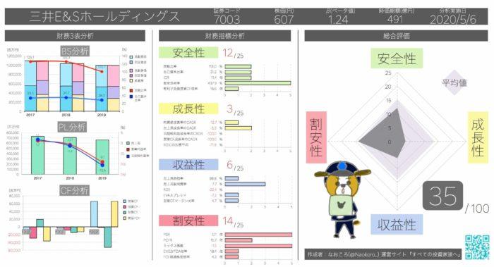 PSR0.140倍 三井E&Sホールディングス