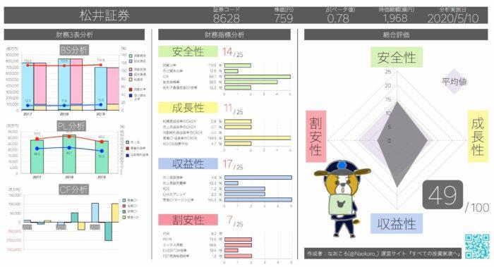 アクルーアル比率マイナス97.4% 松井証券