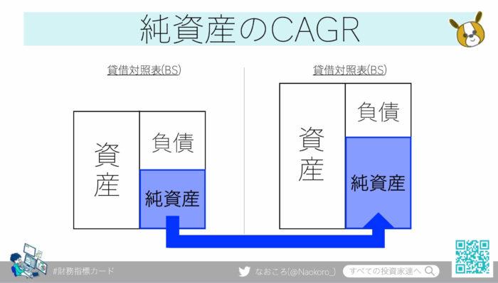 純資産CAGRの目安は14.6%