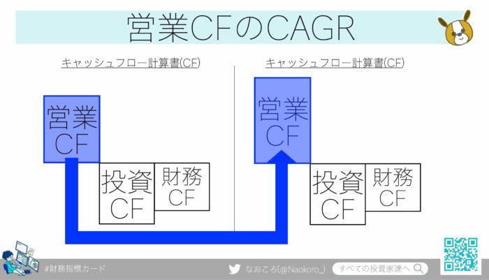 営業CFのCAGRの目安は8.7%