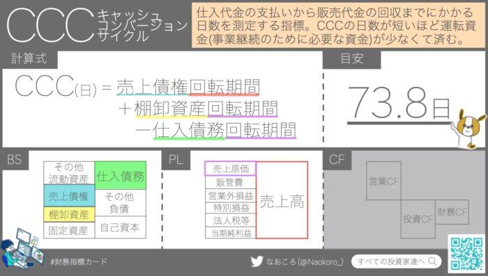 CCC(キャッシュコンバージョンサイクル)の意味・計算式・目安