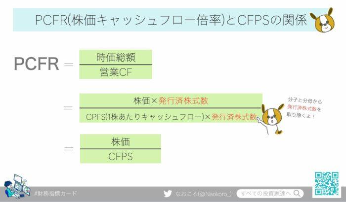 PCFR(株価キャッシュフロー倍率)とCFPSの関係