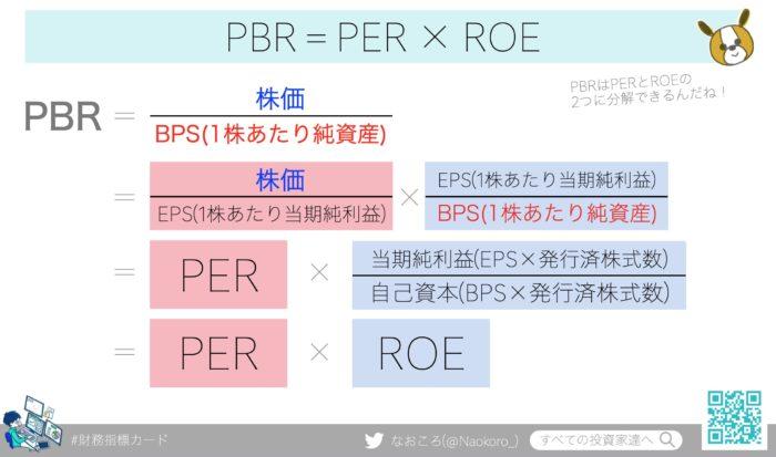 PBR(株価純資産倍率)はPERとROEに分解できる