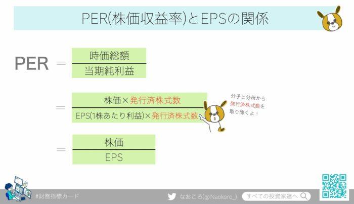 PER(株価収益率)とEPSの関係