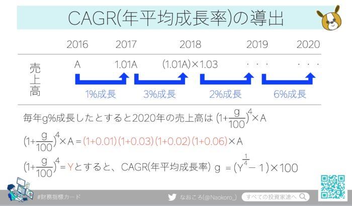 CAGR(年平均成長率)の導出