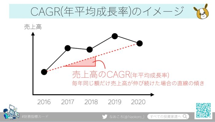 CAGR(年平均成長率)のイメージ