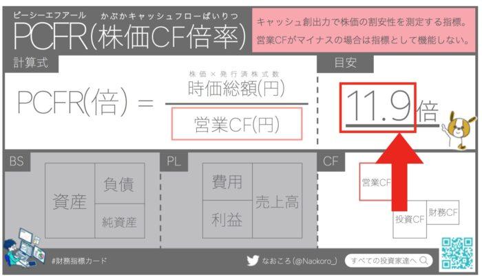 PCFR(株価キャッシュフロー倍率)の目安は11.9倍