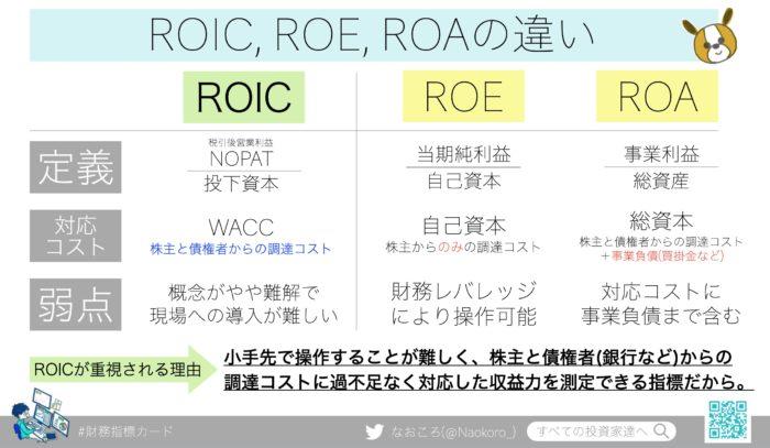 ROIC、ROE、ROAの違いを解説