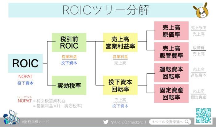 ROIC(投下資本利益率)ツリー分解
