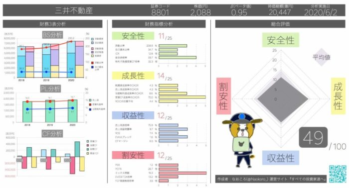 売上債権回転期間8.87日 三井不動産