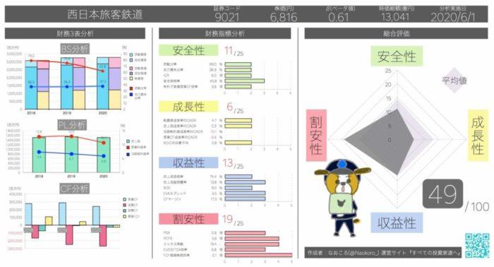 売上債権回転期間7.76日 西日本旅客鉄道