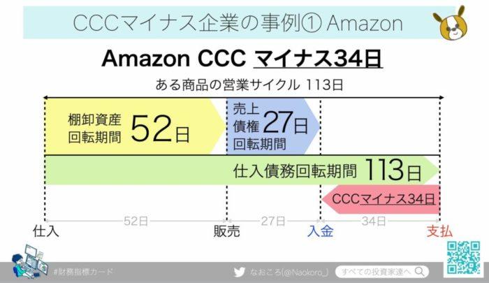 AmazonのCCC(キャッシュコンバージョンサイクル)マイナス34日