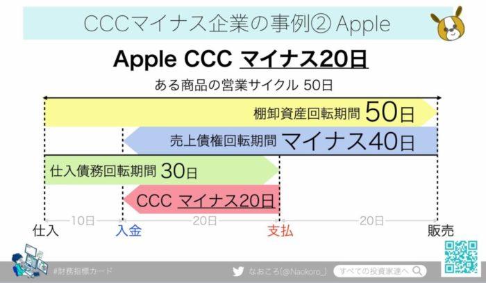 AppleのCCC(キャッシュコンバージョンサイクル)マイナス20日