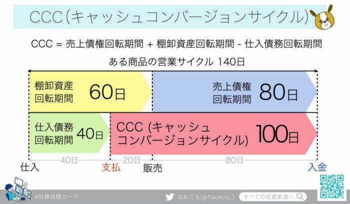 CCC(キャッシュコンバージョンサイクル)の図解