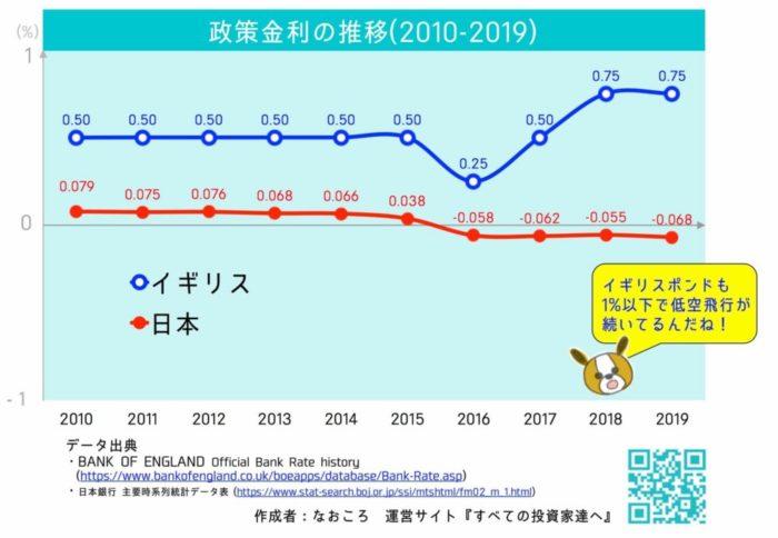 イギリスポンド(GBP)と日本円(JPY)の政策金利推移