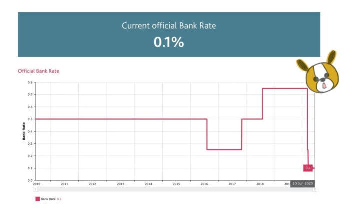 2020年6月時点のイギリスポンドの政策金利