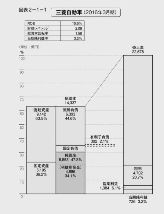 出典:財務3表図解分析法 三菱自動車の比例縮尺財務諸表