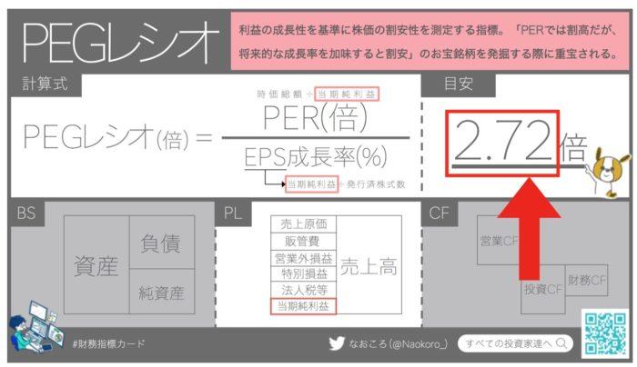 PEGレシオの目安は2.72倍