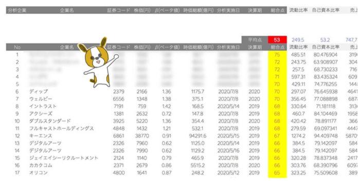 限定特典①企業分析No101-200